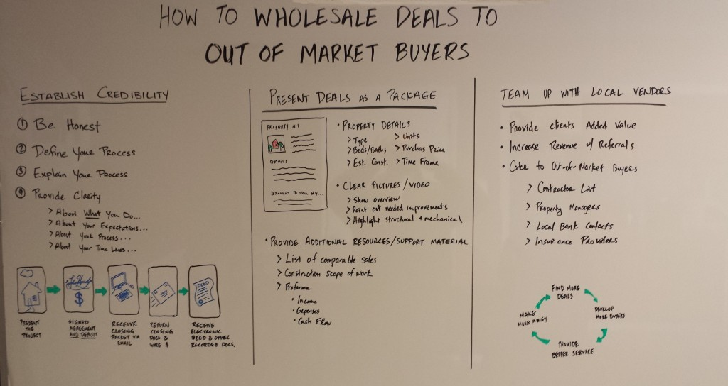 How to Wholesale Deals to Our of Market Buyers
