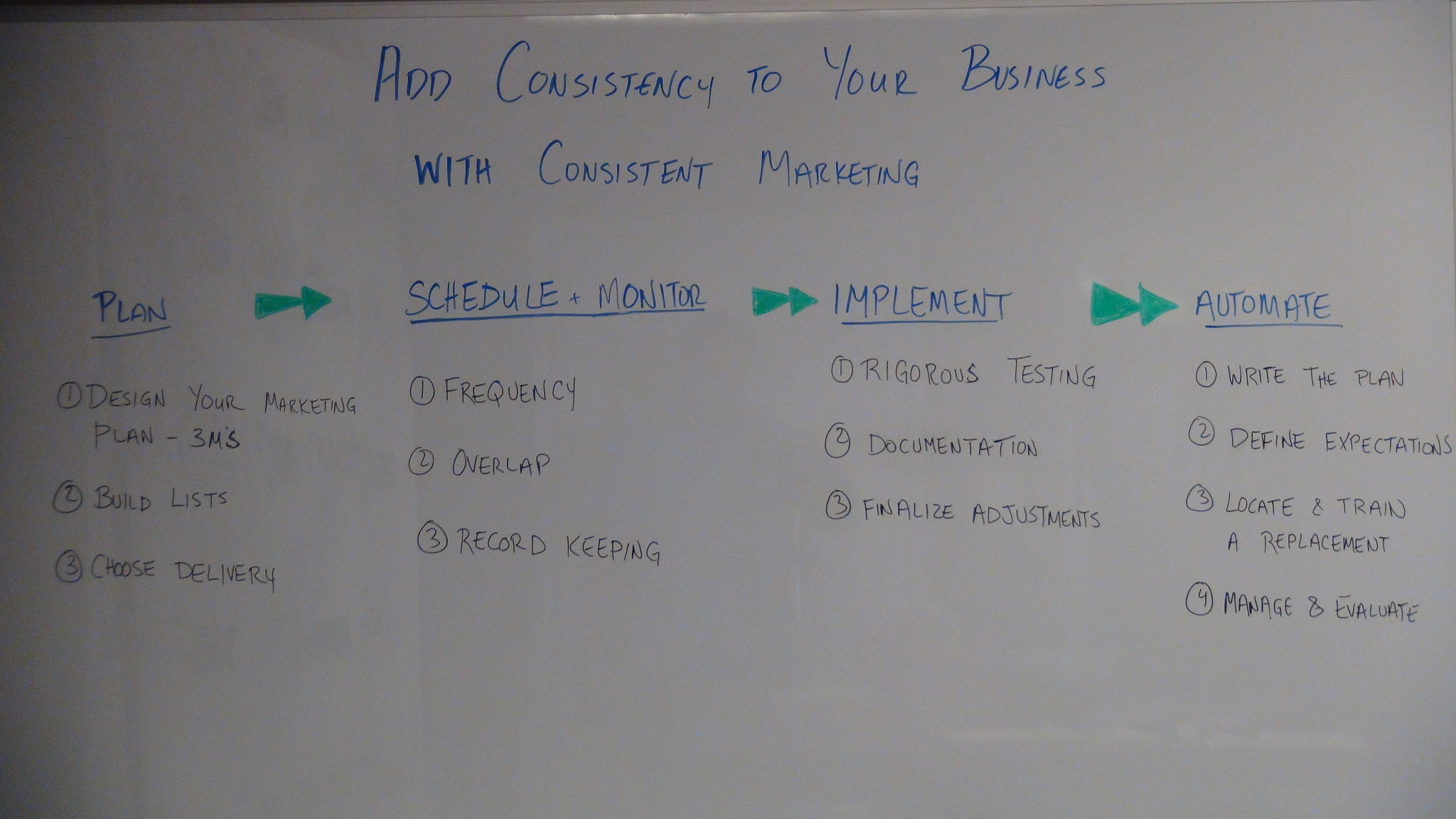 Add Consistency to Your Business With Consistent Marketing
