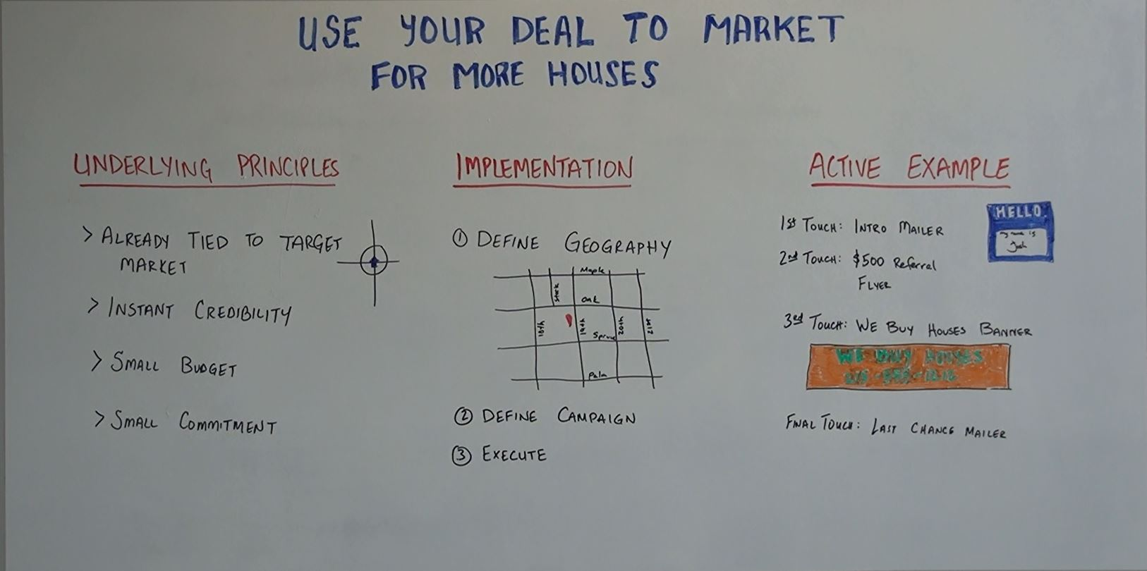 Use Your Deal to Market for More Houses
